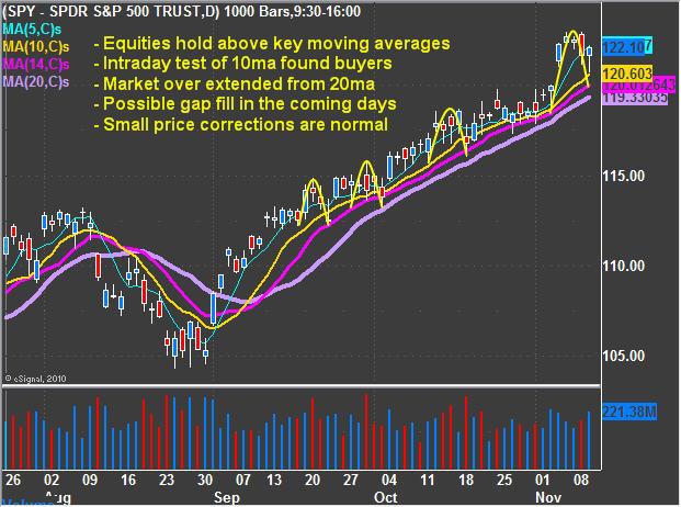 индекс index S&P 500 growth uptrend рост индекса восходящий тренд