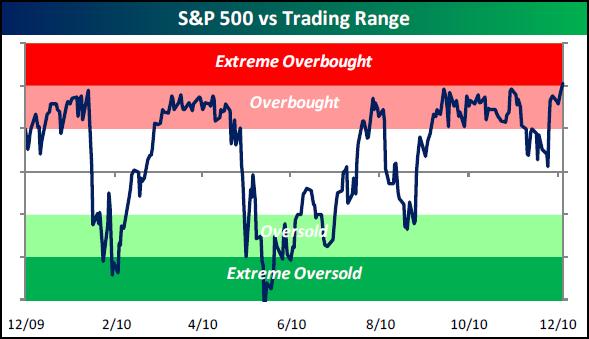перекупленность перепроданность s&p 500 trading range