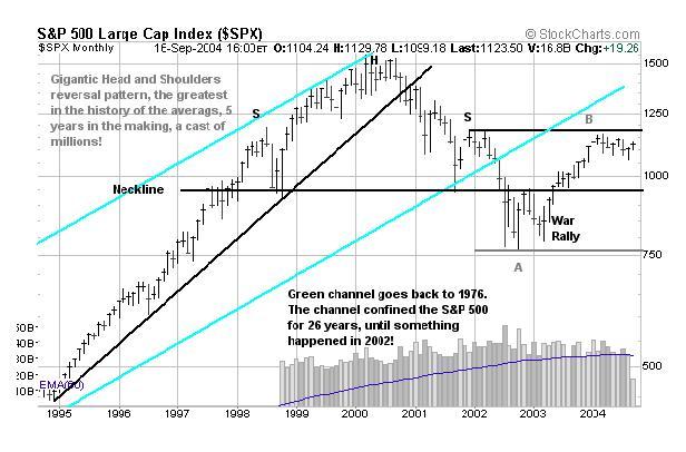 s&p 500 short короткая позиция продажа индекса