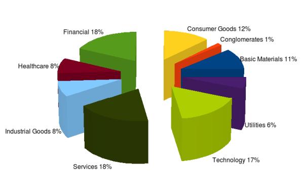 компоненты индекса index S&P 500 sectors components