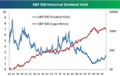 историческая доходность индекса S&P 500