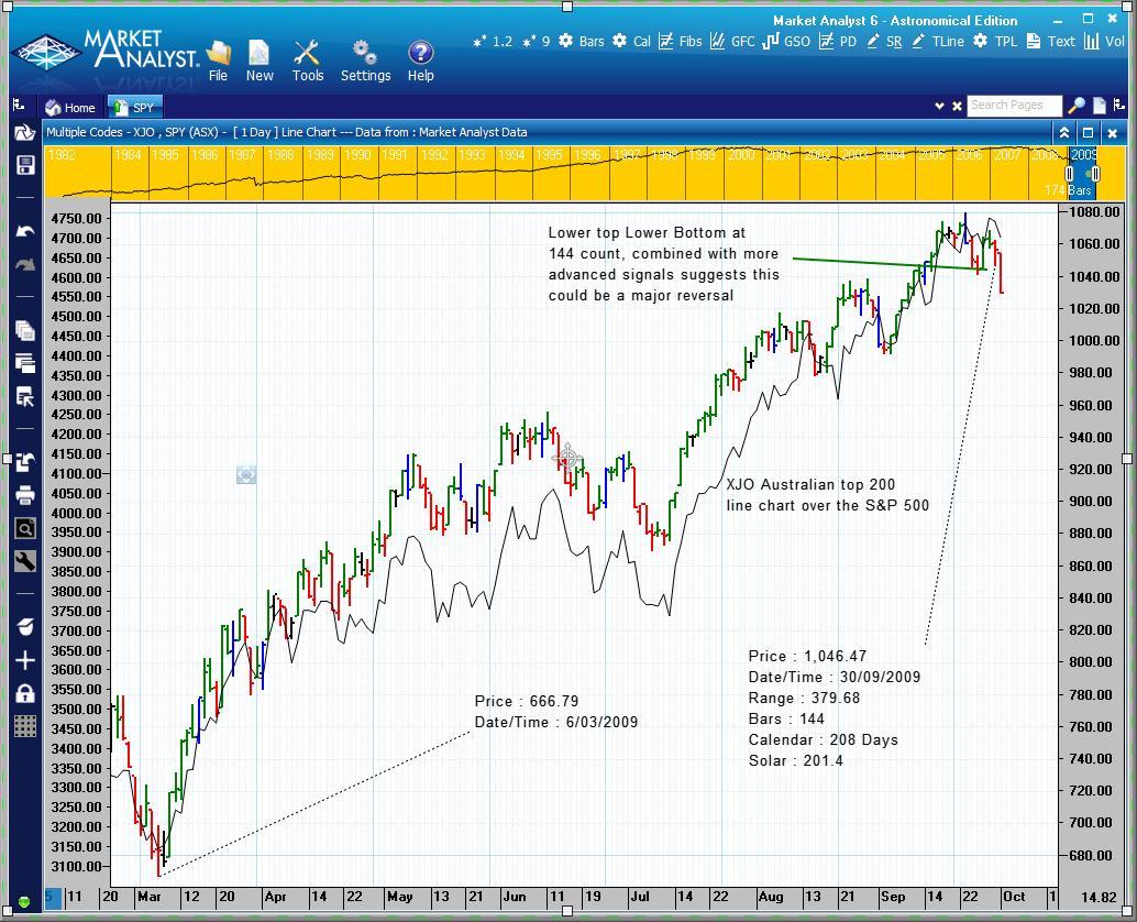 анализ тренда S&P 500 при помощи фибоначчи