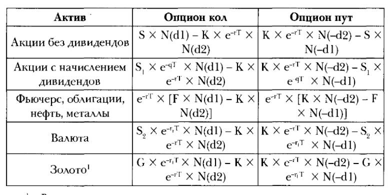 Формула Опцион
