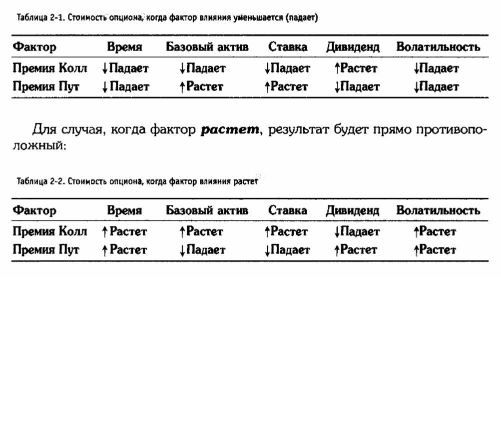 Опционы особенности ценообразования планшет lenovo опционально 3g