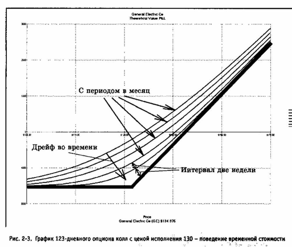 Формула стоимости опциона на валюту рассчитать портфель бумаг график опцион